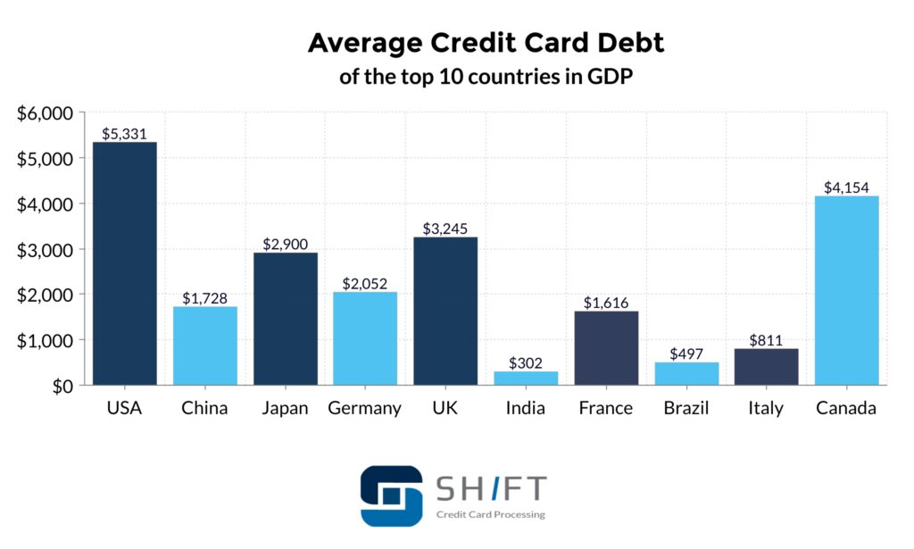 Graph of Some Countries With Credit Card Debt